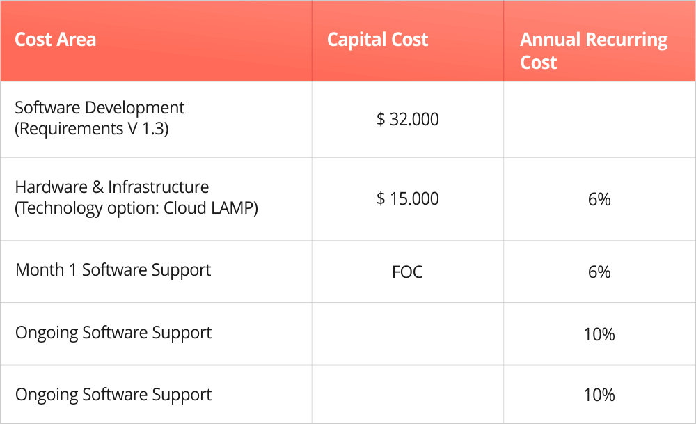 Table showing capital cost of technology options chosen to develop a software solution for supply chain example