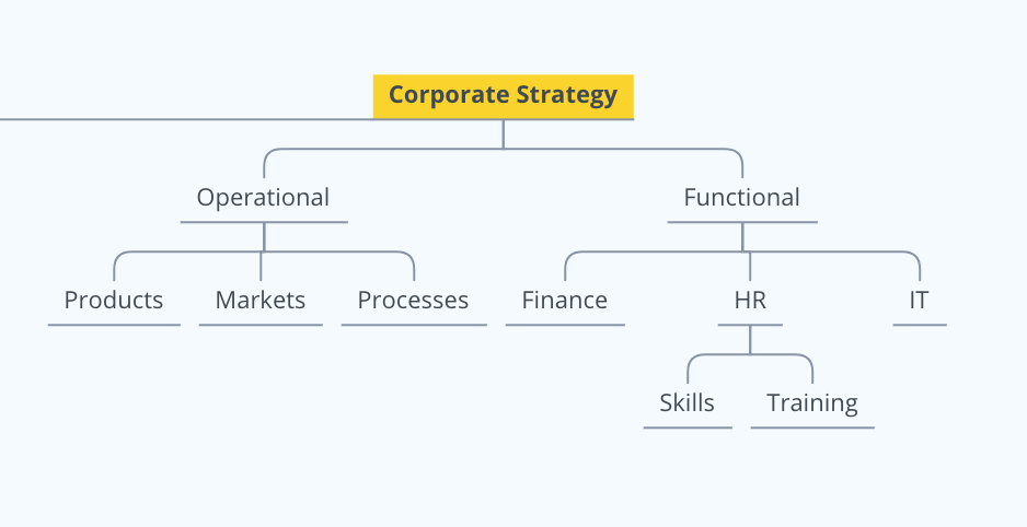 Corporate Strategy and Digital Transformation
