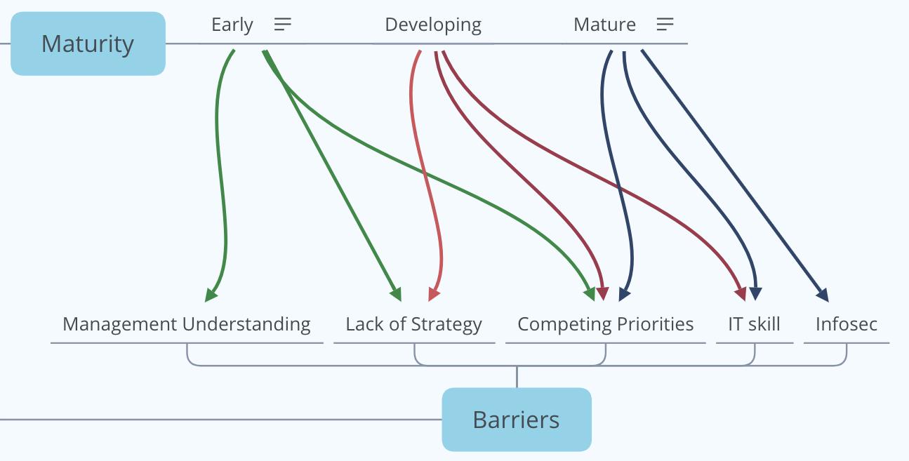 digital maturity of supply chains