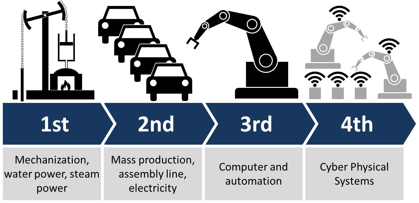 DX - Industry 4.0
