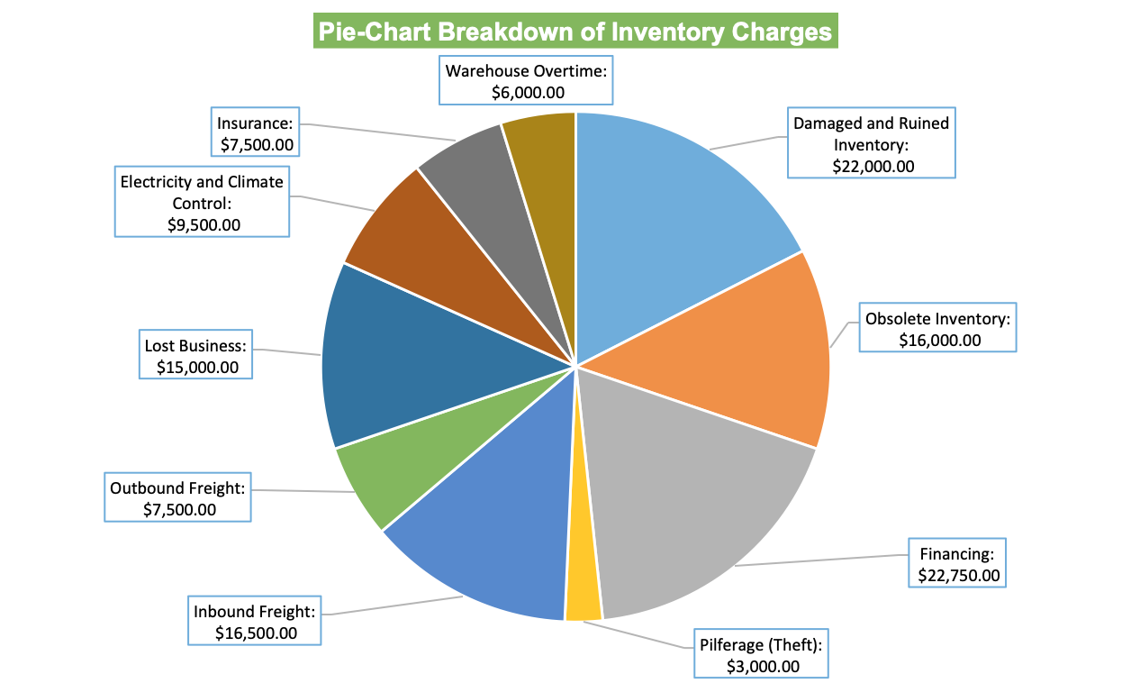 Pie-Chart-Breakdown of Inventory Charges