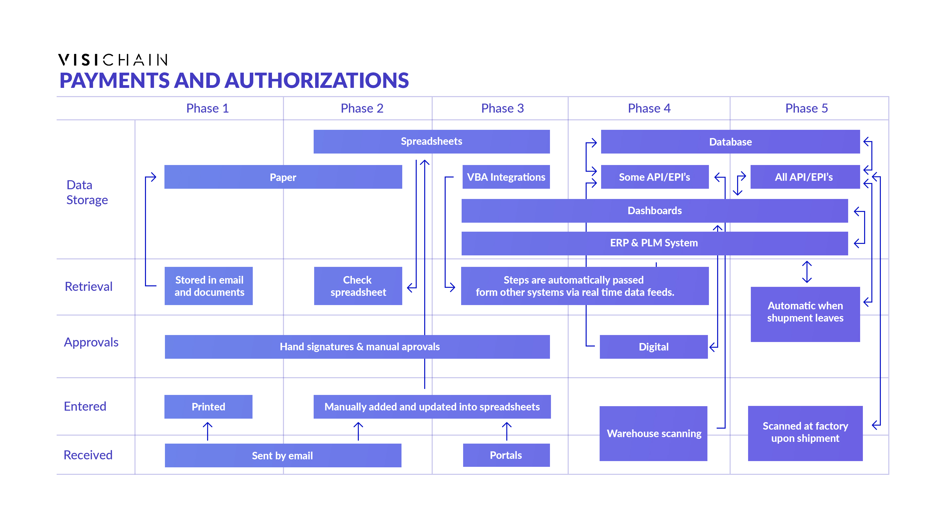 payments and authorizations
